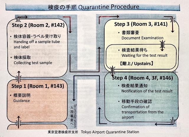 Step 1〜4までの流れが書かれた地図